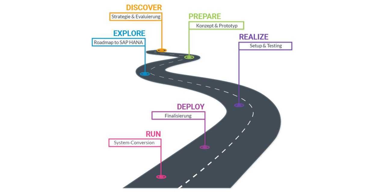 Roadmap S/4HANA: Viele Wege führen zu SAP HANA – doch welcher ist der richtige?