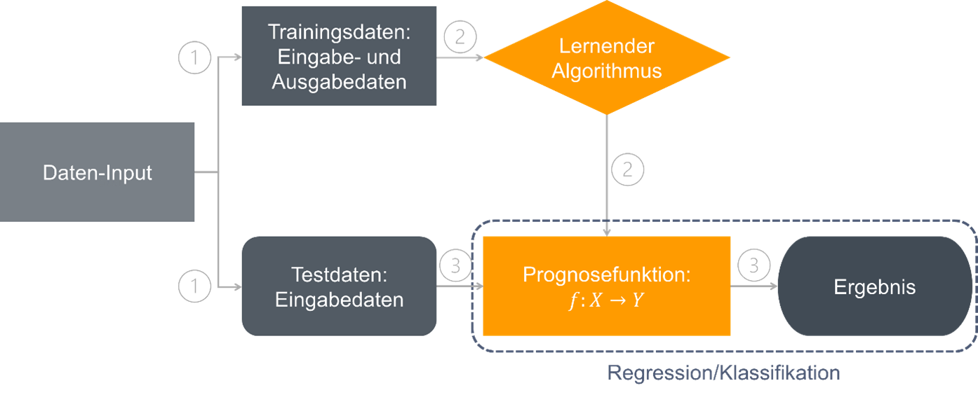 Künstliche Intelligenz durch überwachtes maschinelles Lernen