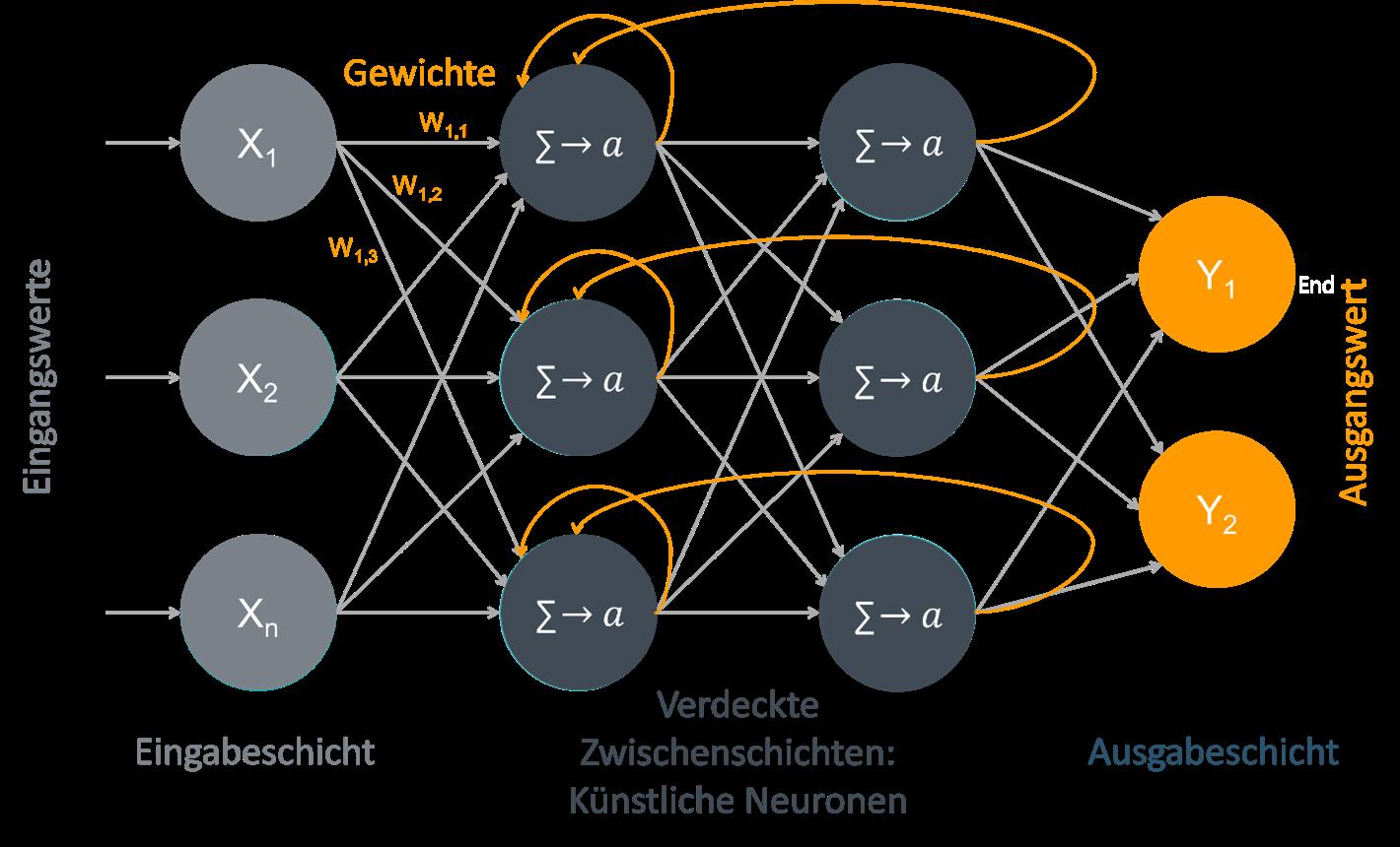 Künstliche neuronale Netze als Technik des maschinellen Lernens