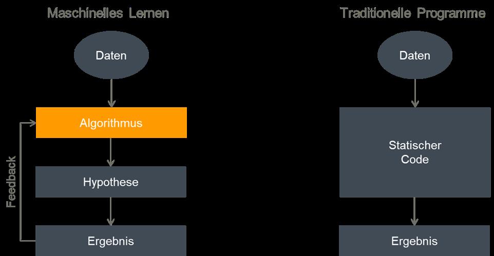 Unterschiedliche Verfahren bei KI und traditionellen Programmen