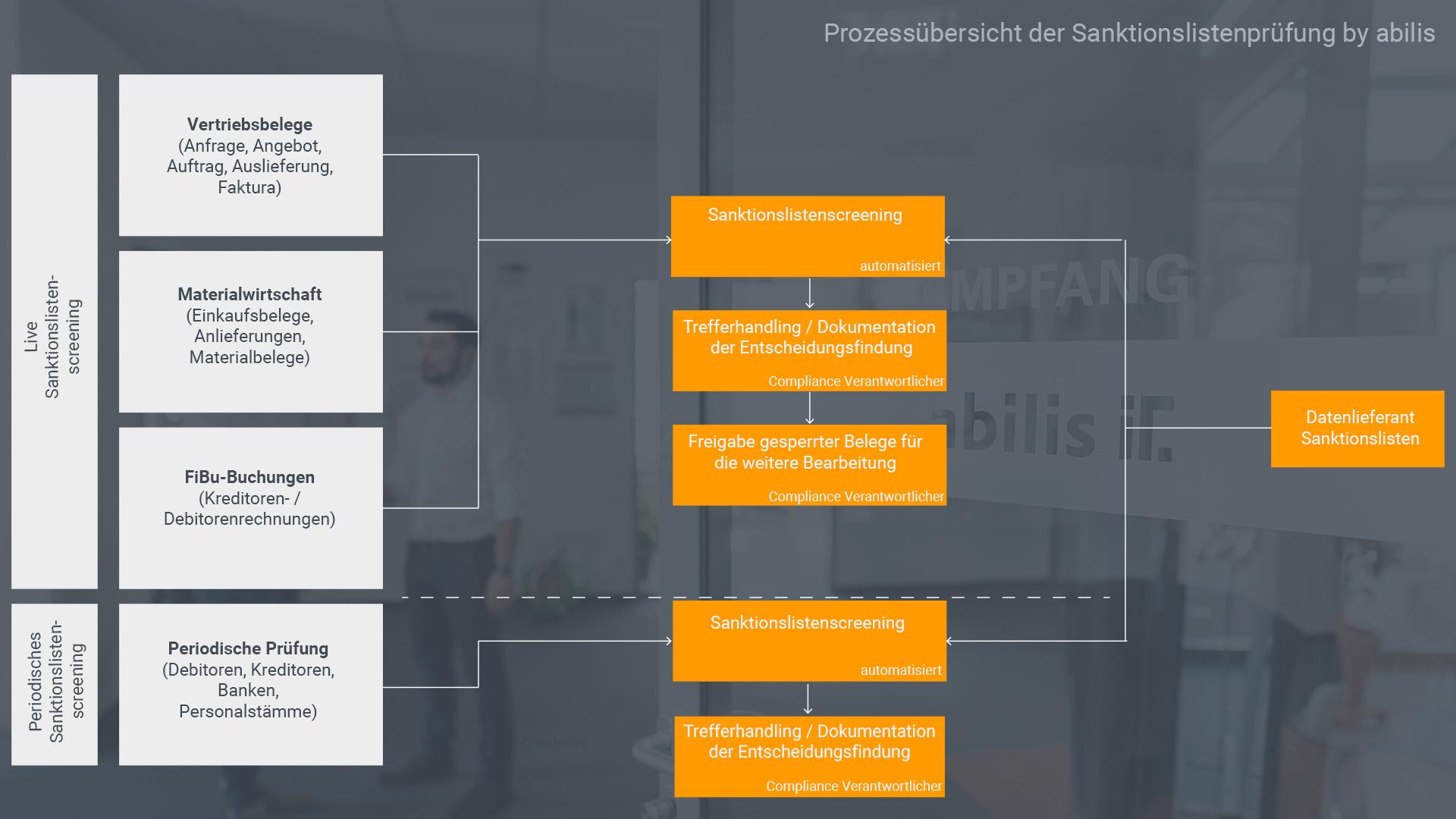 Prozessübersicht SAP Sanktionslistenprüfung by abilis
